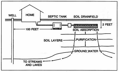 septic diagram spartanburg